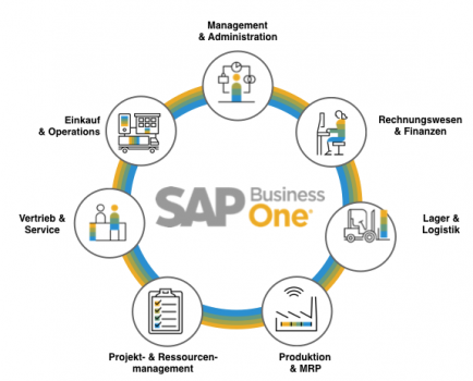 SAP Business One Übersicht
